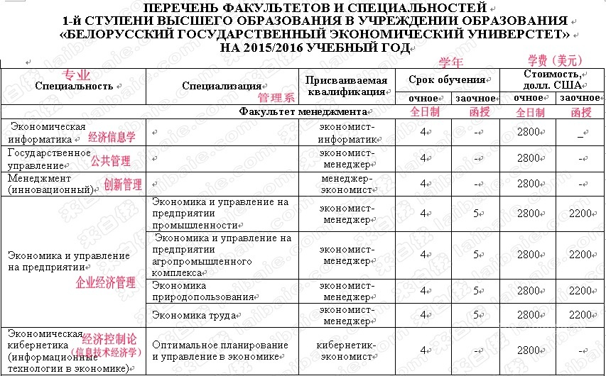 2016年白俄罗斯国立经济大学各专业学费——管理系